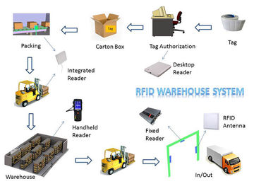चीन Lower Shipping Costs Long Range RFID System For Warehouse Inventory Management वितरक